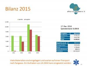 bilanz-2015-2